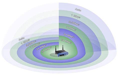 best n router wireless n router range best n router