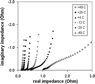 impedance in supercapacitor performance and low temperature behaviour of hydrous ruthenium oxide supercapacitors with