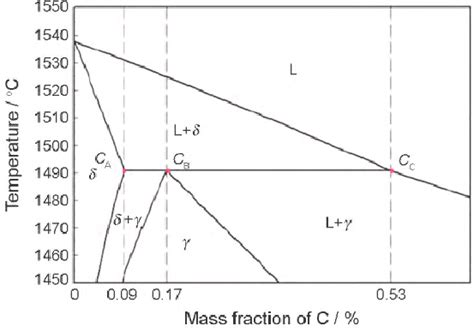 binary peritectic phase diagram fig 1 peritectic reaction region in fe c binary phase