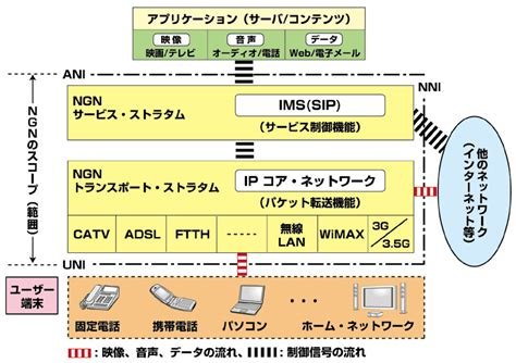 The Next Generation Of Ict Network Ngn Ftth M2m Wsn Iot Firdaus 1 3 ngnの標準化動向 2 ngnアーキテクチャの基本と総務省 ttcの標準化体制 標準化