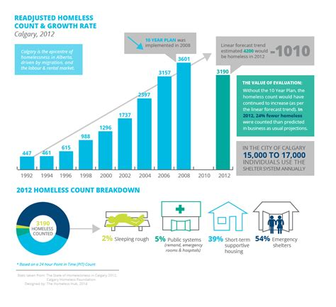 housing first infographic wednesday the brave new world of housing