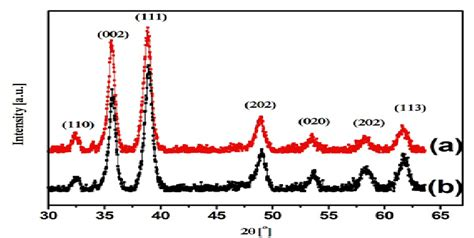 xrd pattern of copper oxide nanoparticles xrd pattern of cuo nanoparticles prepared at 65 176 c a