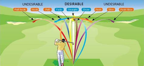 golf swing fade how to control a fade and draw with your driver lincoln