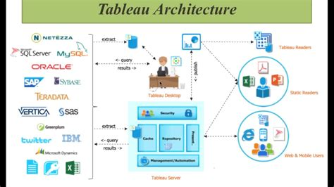 tableau server tutorial pdf tableau diagram images how to guide and refrence