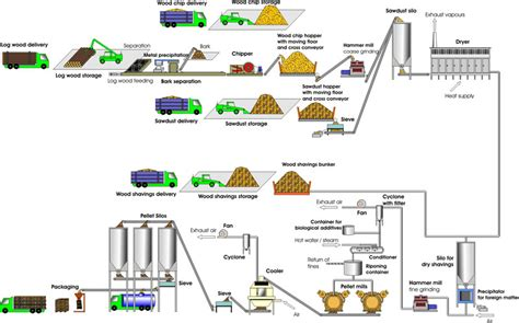 design proposal bioethanol production plant electricity from biomass bios bioenergiesyteme