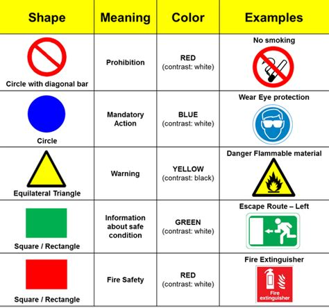 what do different colours what are the different shapes and colors used for safety