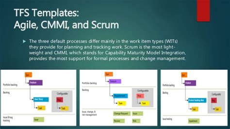 tfs agile workflow cmmi in calibration with tfs