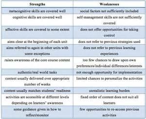 principles establishing the foundation for a self access curriculum sisal journal