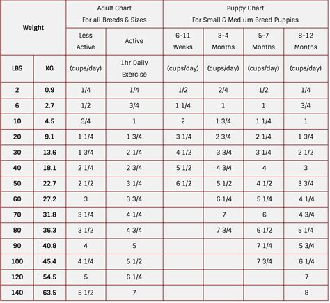 dog nutritional requirements table aafco dog food nutrient profiles recipes food