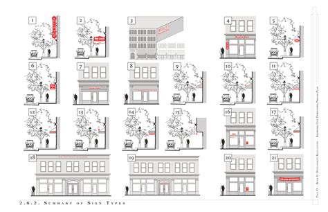 retail layout types a typology of storefront property signage showing the 21