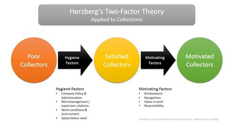 diagram of motivation collector development 187 motivation