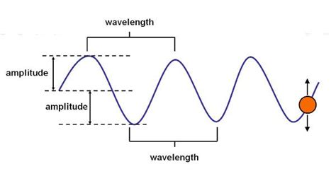 sound wave diagram wave diagram to print diagram site