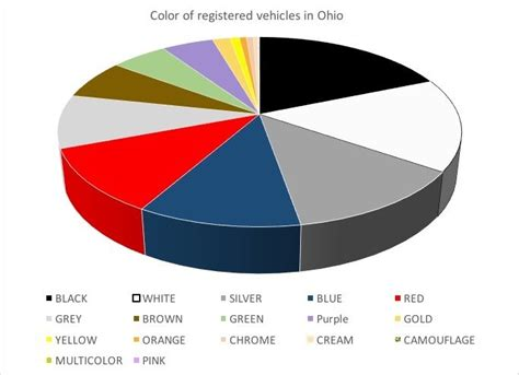 what color car gets the most tickets what color car gets the most tickets on ohio highways