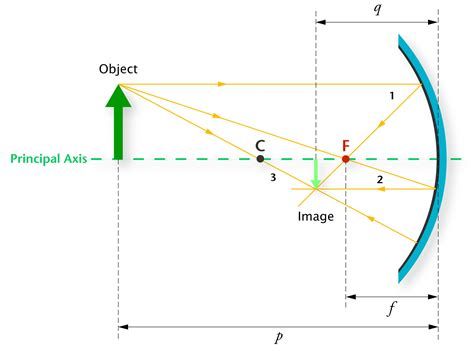 concave mirror diagram index of homeeducation resources science content support