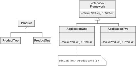 design pattern sourcemaking factory method design pattern