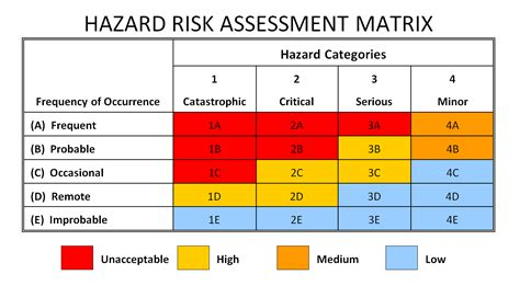 management risk assessment matrix pictures to pin on