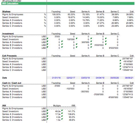 simple cap table template efinancialmodels