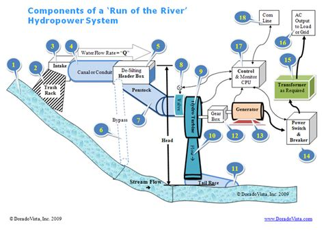 layout of hydro power plant neat diagram rwanda chinese govt to support energy development