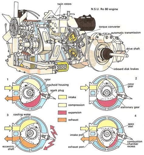 wankel engine wankel nsu ro 80 vehicles ground engine