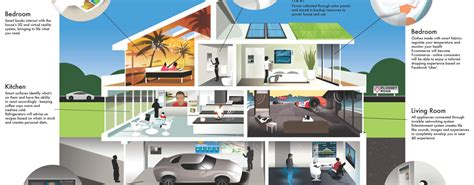 best technology for home best home tech 2016 samsung the rise of the smartphone controlled home the best