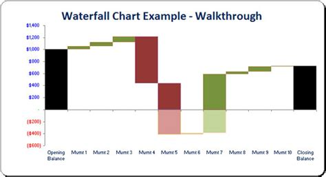 excel waterfall chart template plan vs actual variance report financial services
