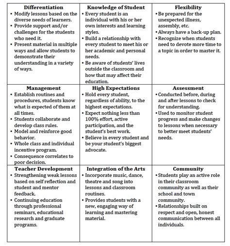 Professionalism In Teaching Essay professionalism in teaching essay sludgeport240 web fc2