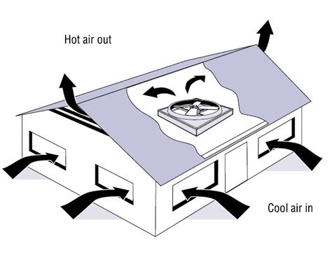 whole house ventilation fan fans in the attic do they help or do they hurt
