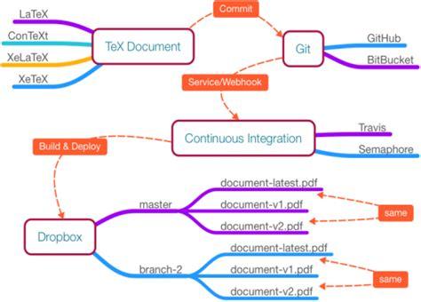 docker workflow tutorial git images usseek com