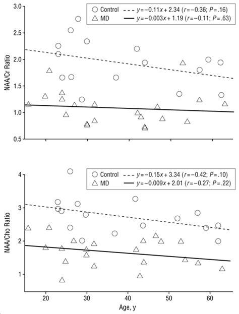 n acetylaspartate creatine ratio brain proton magnetic resonance spectroscopy and brain