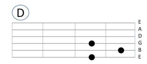 belajar kunci gitar yang gang tutorial belajar gitar pemula beserta gambarnya jurnal