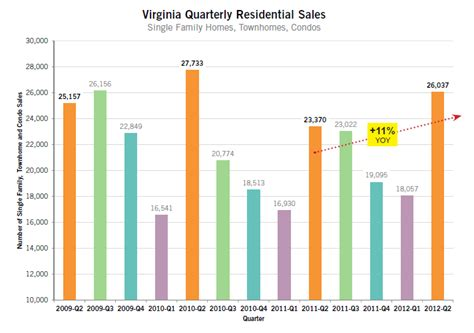 home values on the rise in lynchburg va
