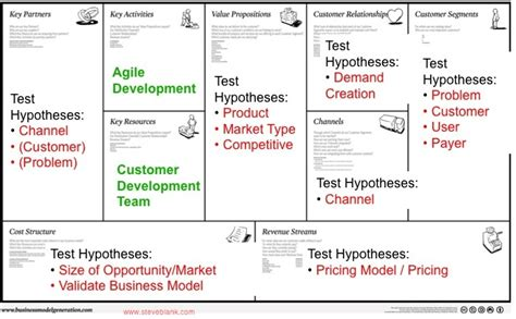 the opportunity analysis canvas for student entrepreneurs books entrepreneurship as a science the business model