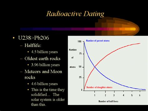 Radioisotope dating video girl