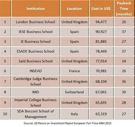 2nd Tier Mba Programs by What Business School Is Really Like Page 4 Of 7