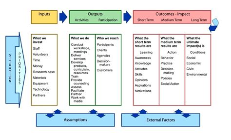 logic model template microsoft word template logic model template microsoft word
