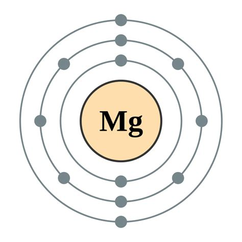 Magnesium Number Of Protons by Magnesium Austria 5 Thinglink