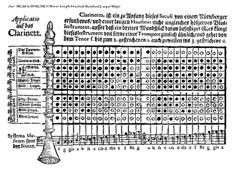 tavola posizioni clarinetto clarinetto