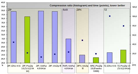 best compression program benchmarks winzip winrar peazip compression extraction