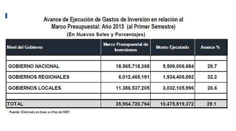 ranking nacional de gobiernos regionales en capacidad de inversiondel ranking de ministerios y gobiernos regionales que han