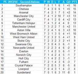 epl table goals for against premier league second half table southton would top