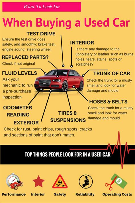 buying a what to look for when buying a used car infographic