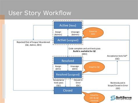user story workflow bug trackingworkflow