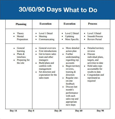 90 day plan template 30 60 90 day plan template affordablecarecat ideas