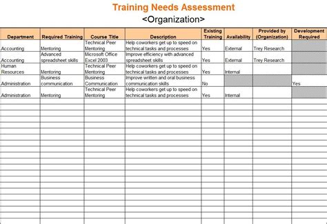 Training Needs Analysis Report Template