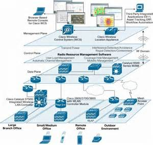 Home Wireless Network Design Diagram 16 Best Images About Software Architecture Diagrams On