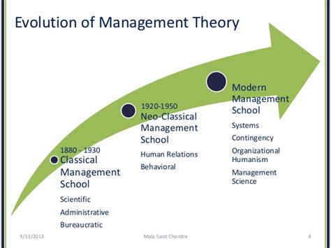 Pattern Of Management Theory | evolution of management theory