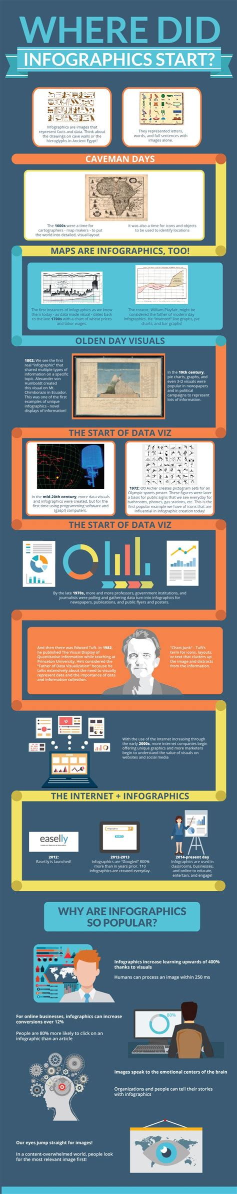 the infographic history of video the history of infographics create amazing infographics easel ly