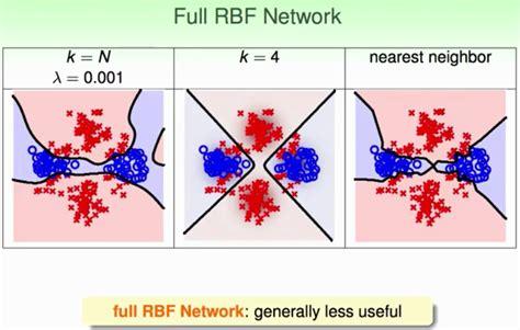 ôk Rbf 机器学习之径向基神经网络 Rbf Nn Csdn博客