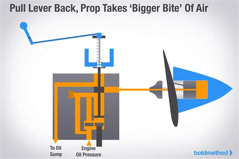 how boat props work how a constant speed propeller works educationalgifs