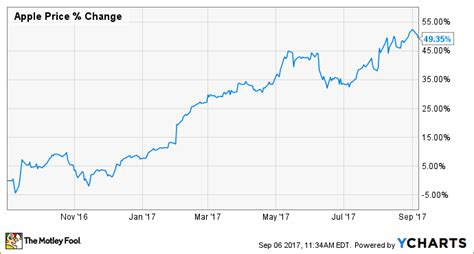 apple stock apple stock could fall after next week s launch event